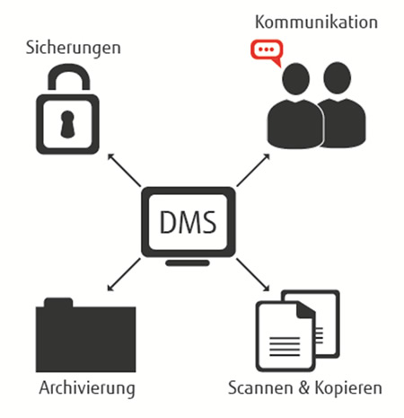 dms-dokumenten-management